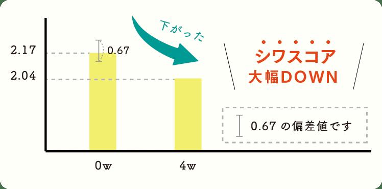 シワスコアのグラフ