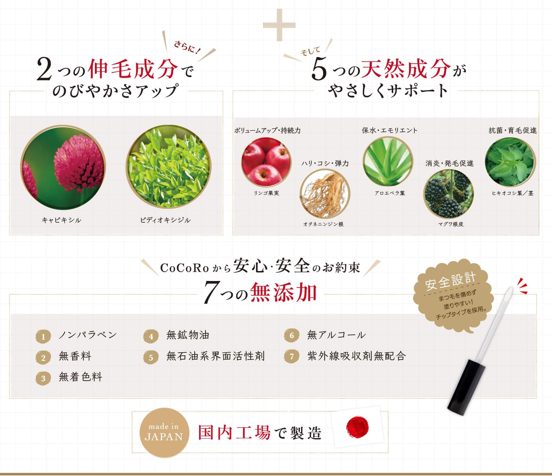 「キャビキシル・ピディオキシジル」の2つの伸毛成分でのびやかさアップ!そして5つの天然成分がやさしくサポート!リンゴ果実:ボリュームアップ・持続力。オタネニンジン根:ハリ・コシ・弾力。アロエベラ葉:保水・エモリエント。マグワ根皮:消炎・発毛促進。ヒキオコシ葉/茎:抗菌・育毛促進。CoCoRoからの安心・安全のお約束:7つの無添加。ノンパラぺン・無鉱物油・無アルコール・無香料・無石油系界面活性剤・紫外線吸収剤無配合・無着色料。さらに、まつ毛を傷めず塗りやすい!チップタイプを採用した安全設計です。